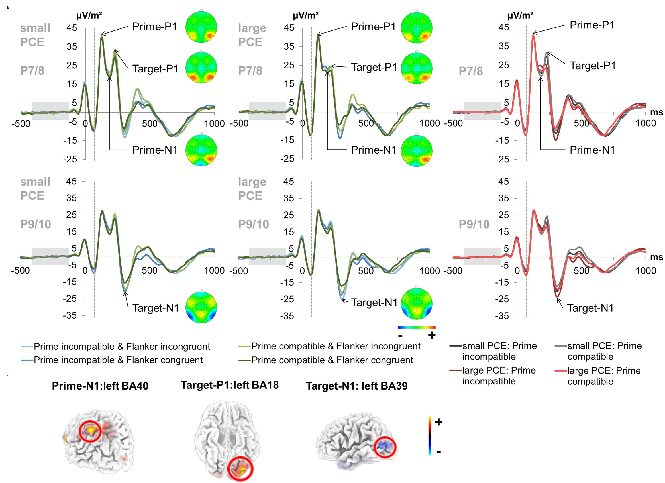 Frontiers | The Intensity of Early Attentional Processing