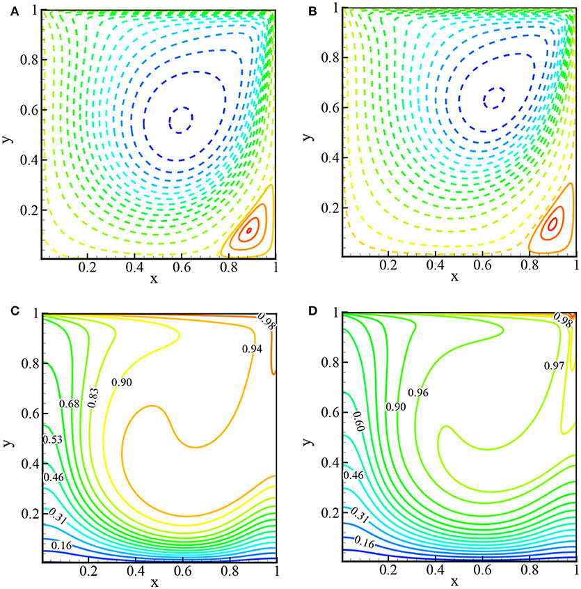 Frontiers | GPU Accelerated Multiple-Relaxation-Time Lattice
