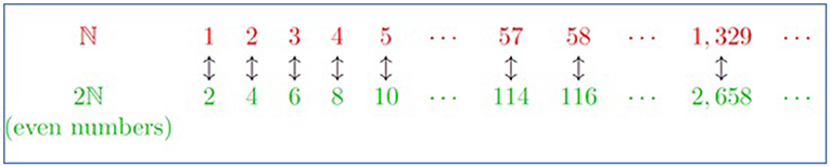 Figure 1 - Each number from ℕ can be paired with a single even number from 2ℕ.