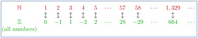 Figure 2 - Each number from ℕ can be paired with a single number from ℤ.