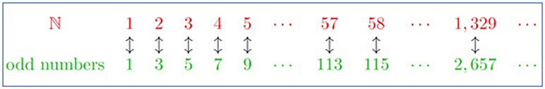 Figure 3 - Each number from ℕ can be paired with a single odd number.