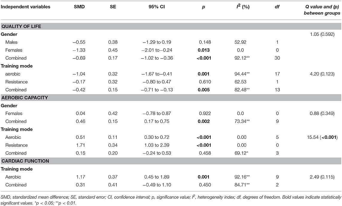 Frontiers The Effects Of Physical Training On Quality Of
