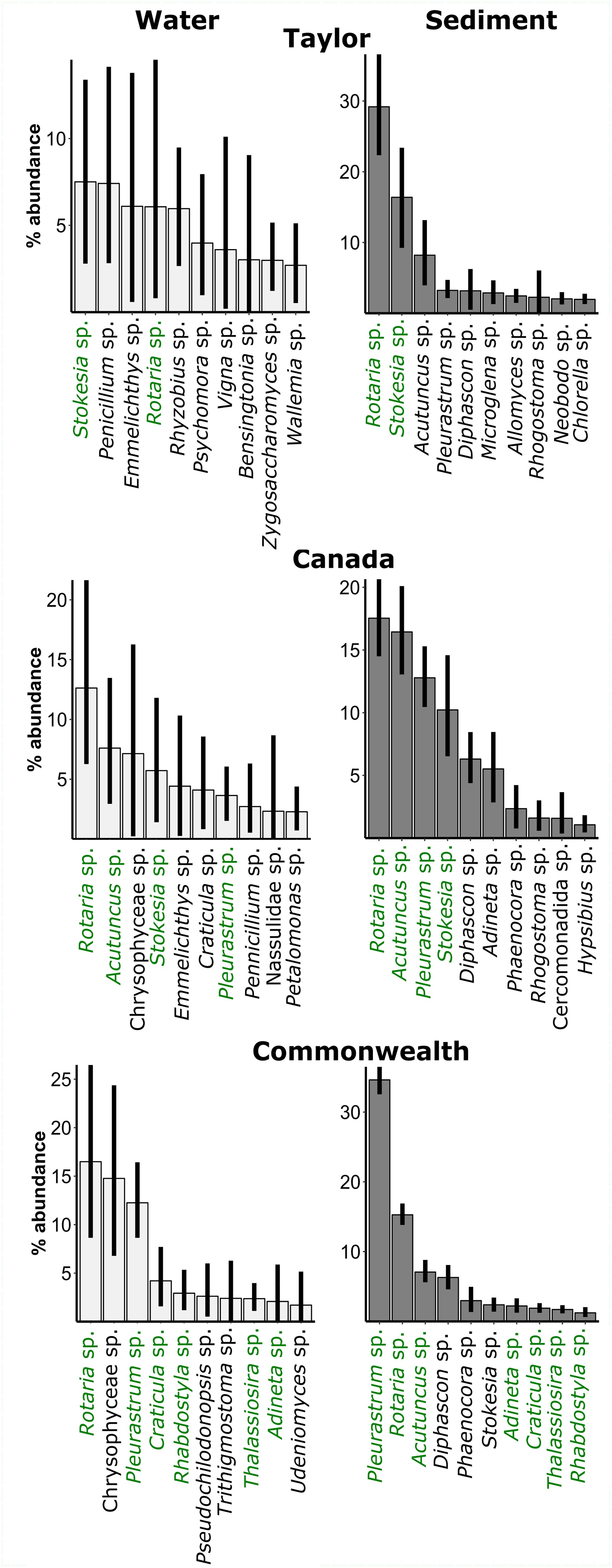 Frontiers | Comparison of Microbial Communities in the Sediments and