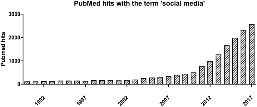 Frontiers | Possibilities and Pitfalls of Social Media for