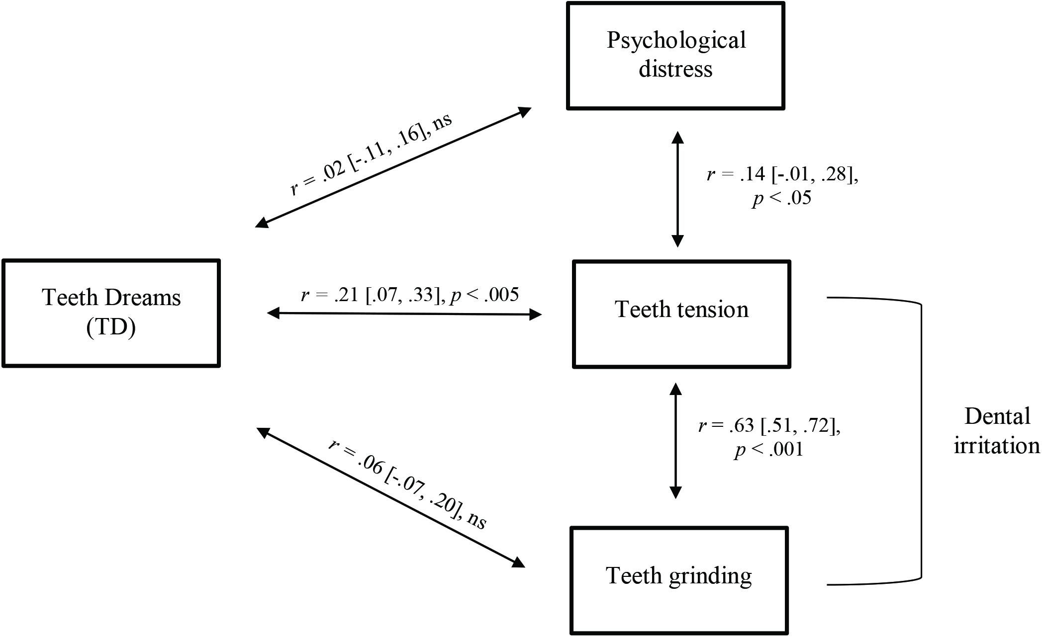 Frontiers | Dreams of Teeth Falling Out: An Empirical Investigation