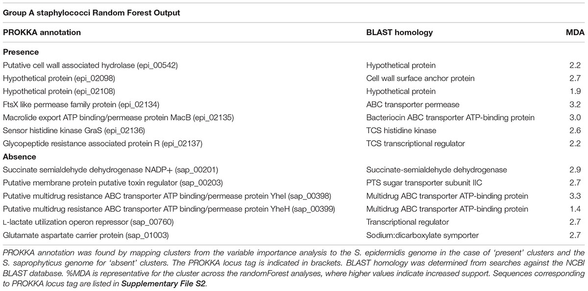 Frontiers | Comparative Genomics of Staphylococcus Reveals