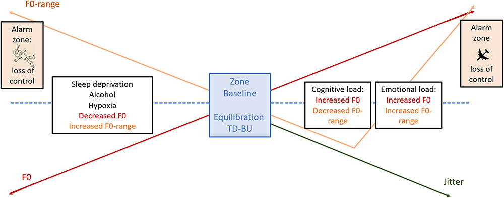 Frontiers | Voice Stress Analysis: A New Framework for Voice