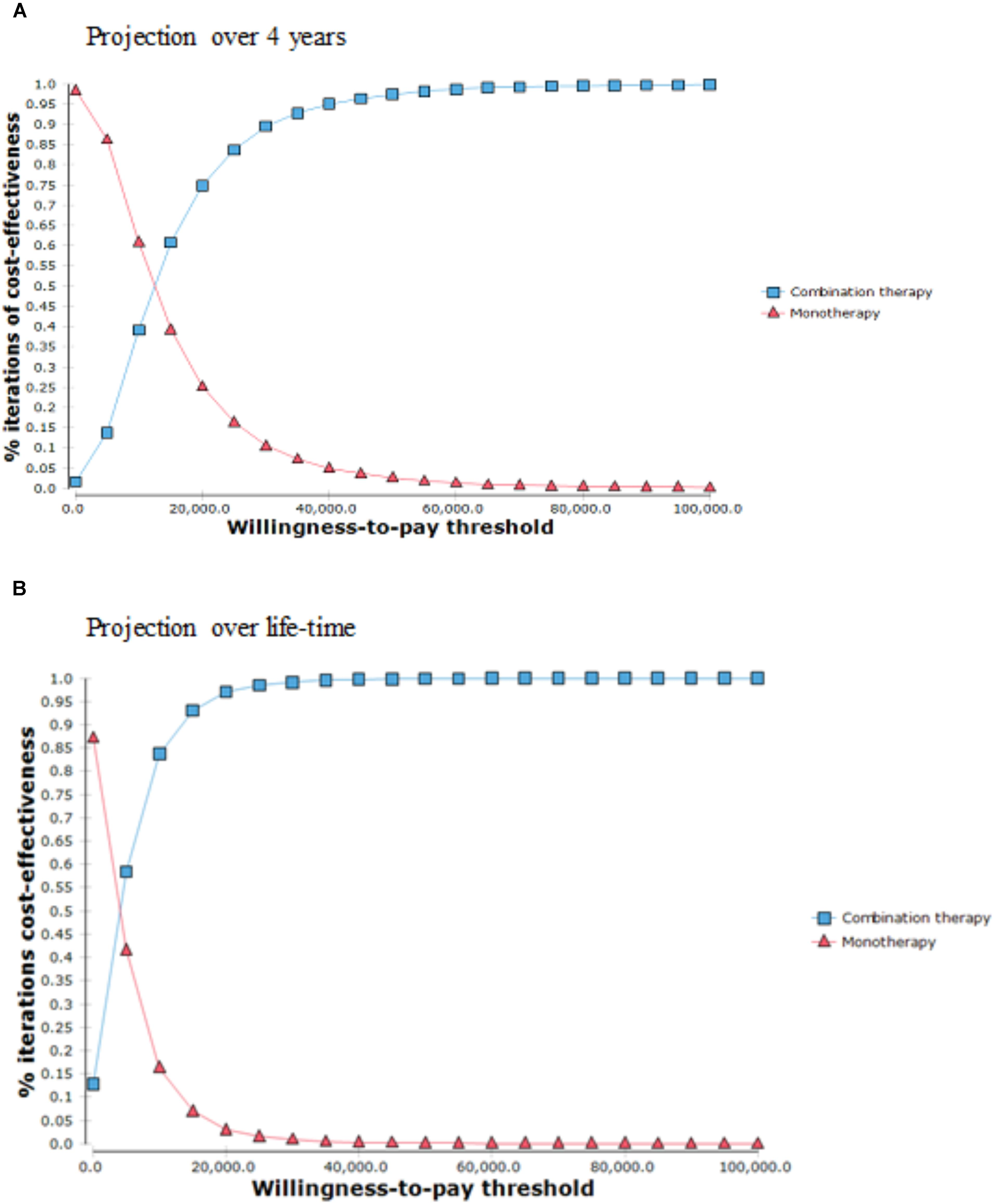 Frontiers Economic Evaluation Of Combination Therapy Versus Monotherapy For Treatment Of Benign Prostatic Hyperplasia In Hong Kong Pharmacology