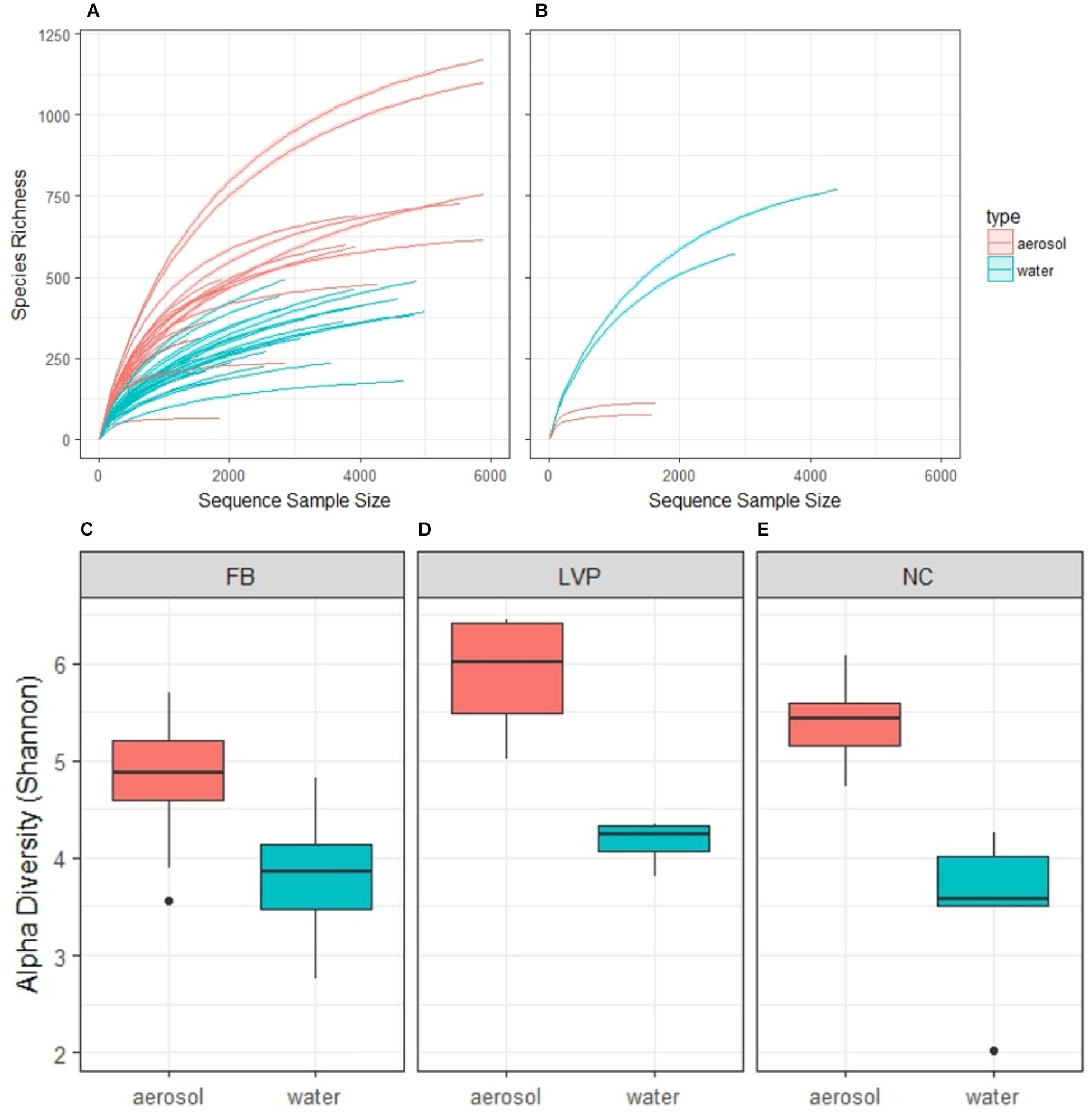 Frontiers | Comparison of Bacterial Diversity in Air and Water of a