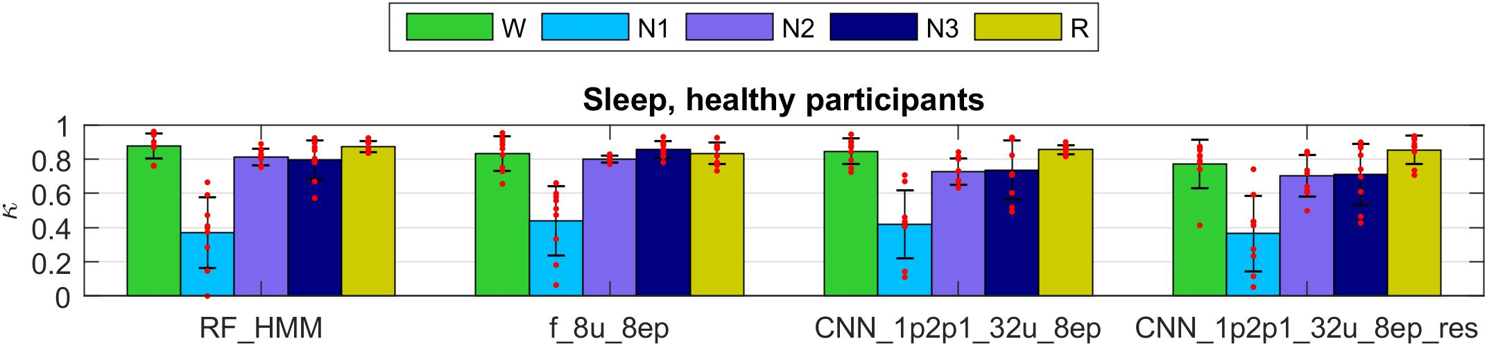 Frontiers | Automatic Human Sleep Stage Scoring Using Deep