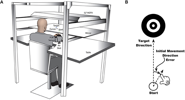 Figure 2 - (A) The machine that records arm movements while it presents the targets and visual feedback to people in the study.