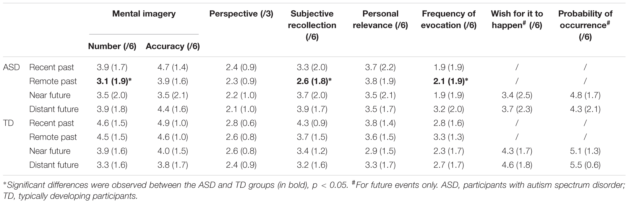 Frontiers | Positive Effect of Visual Cuing in Episodic
