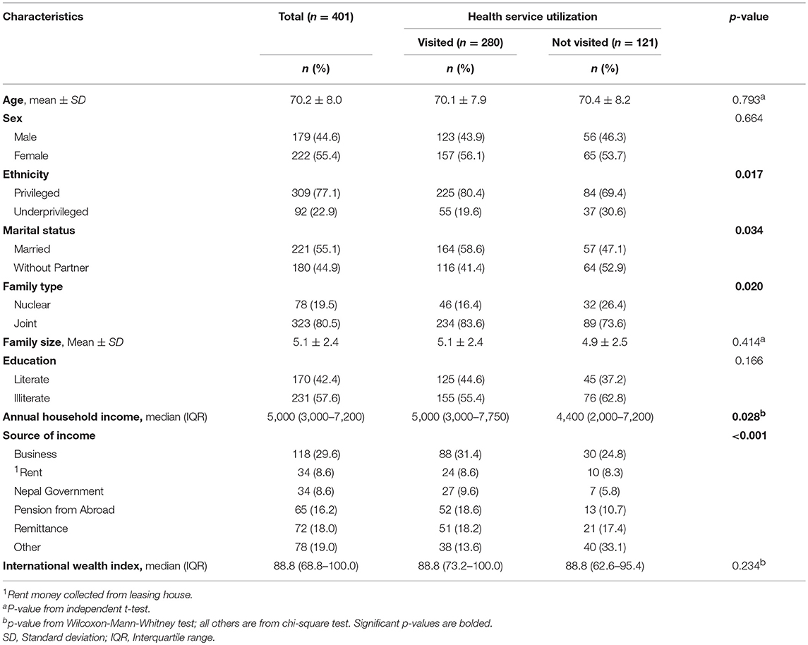 Frontiers | Health Care Utilization and Health Care