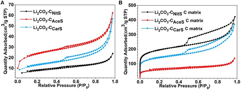 Frontiers | Lithium Sulfide–Carbon Composites via Aerosol