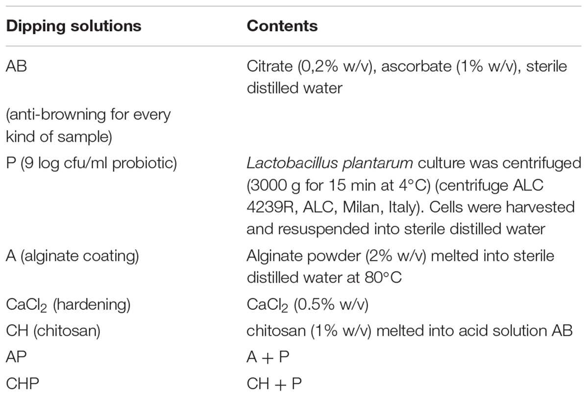 Frontiers | Viability of Lactobacillus plantarum on Fresh