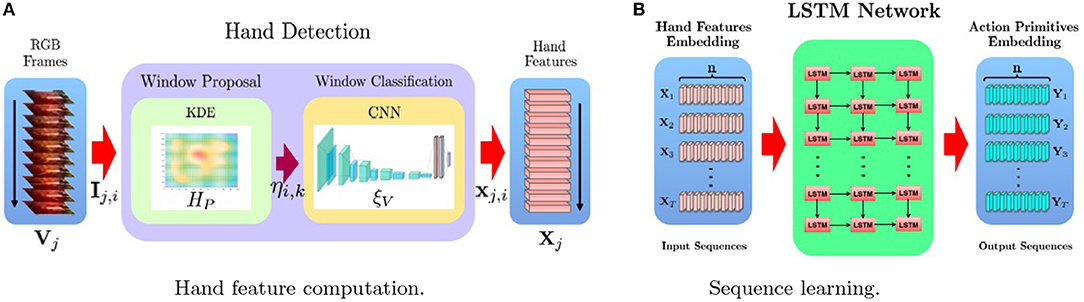 Frontiers | DeepDynamicHand: A Deep Neural Architecture for Labeling