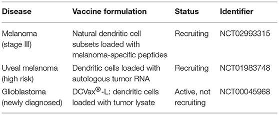 Frontiers | Dendritic Cell Cancer Therapy: Vaccinating the