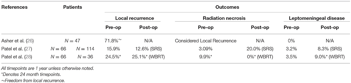 Frontiers | Preoperative Stereotactic Radiosurgery for Brain