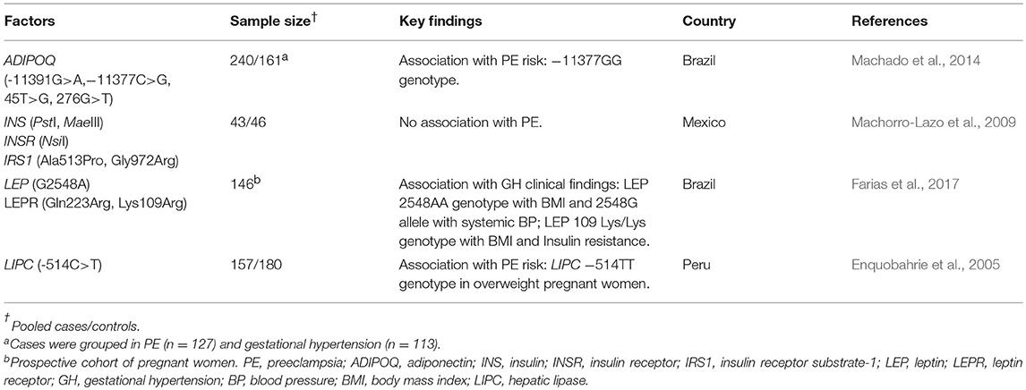 Frontiers | Genetic Variants in Preeclampsia: Lessons From Studies