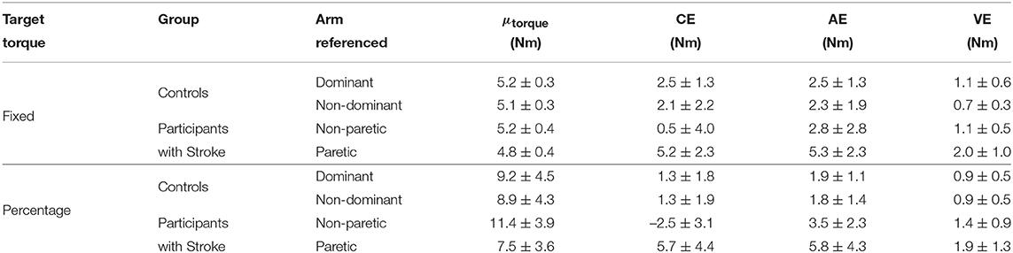 Frontiers | Accuracy of Individuals Post-hemiparetic Stroke