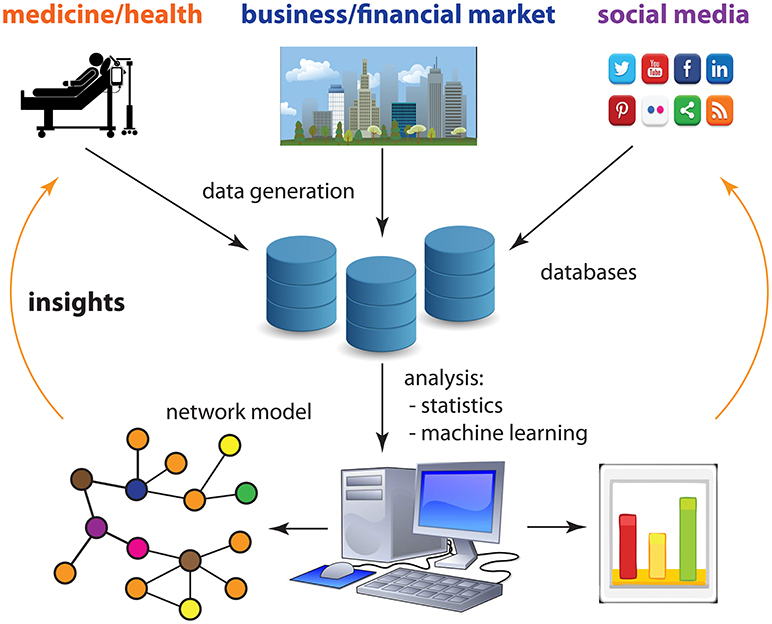 Figure 3 - Our digital society allows us to generate massive amounts of data about almost every aspect of life, including health, business, and social media.