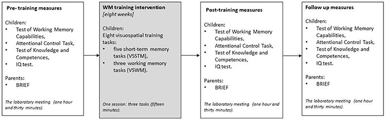 Frontiers | A Growth Mixture Modeling Study of Learning