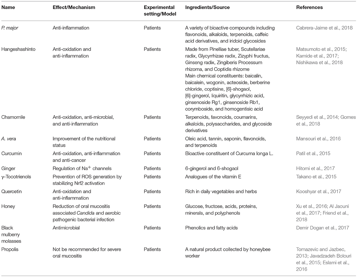 Frontiers | Natural Product Interventions for Chemotherapy