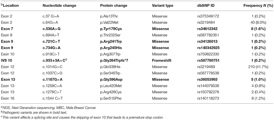 Frontiers | Contribution of MUTYH Variants to Male Breast Cancer