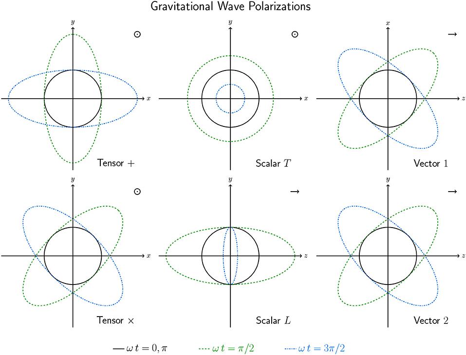 Frontiers | Dark Energy in Light of Multi-Messenger Gravitational