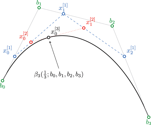Frontiers | A Variational Model for Data Fitting on