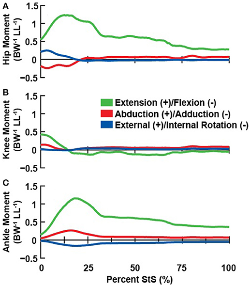 Frontiers | Limb Kinematics, Kinetics and Muscle Dynamics During the