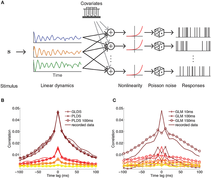 Frontiers | Probabilistic Encoding Models for Multivariate