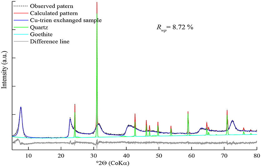 Frontiers | Rietveld Structure Refinement of Cu-Trien