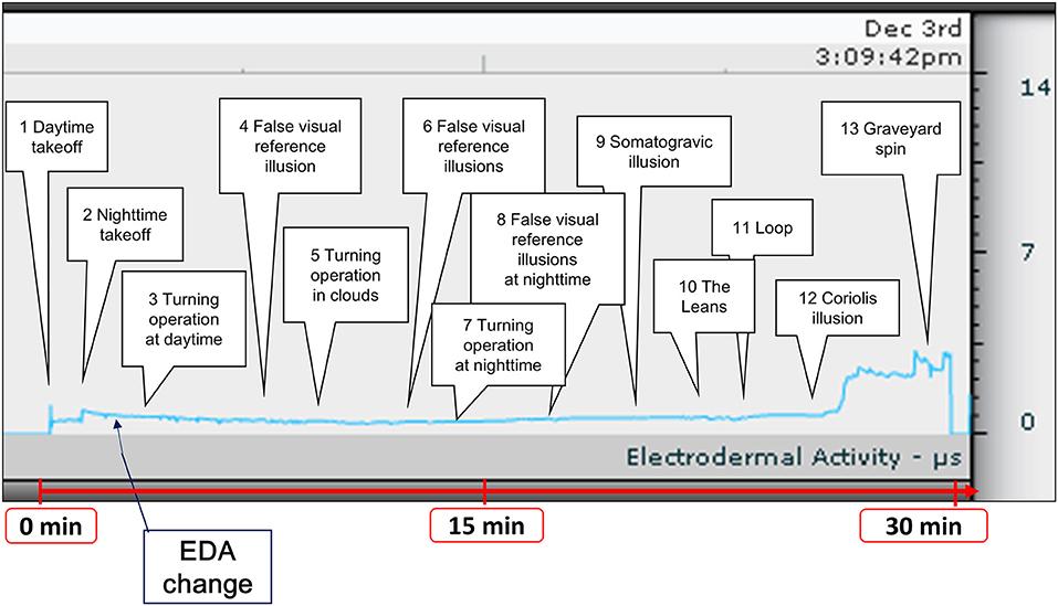 Frontiers | Wrist-Worn Electrodermal Activity as a Novel