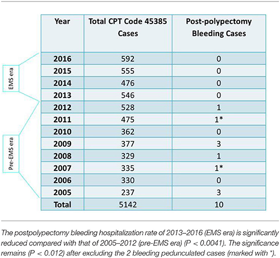 Frontiers | Postpolypectomy Bleeding Prevention and More Complete