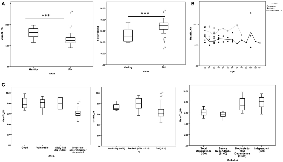 Frontiers | Blood Markers in Healthy-Aged Nonagenarians: A