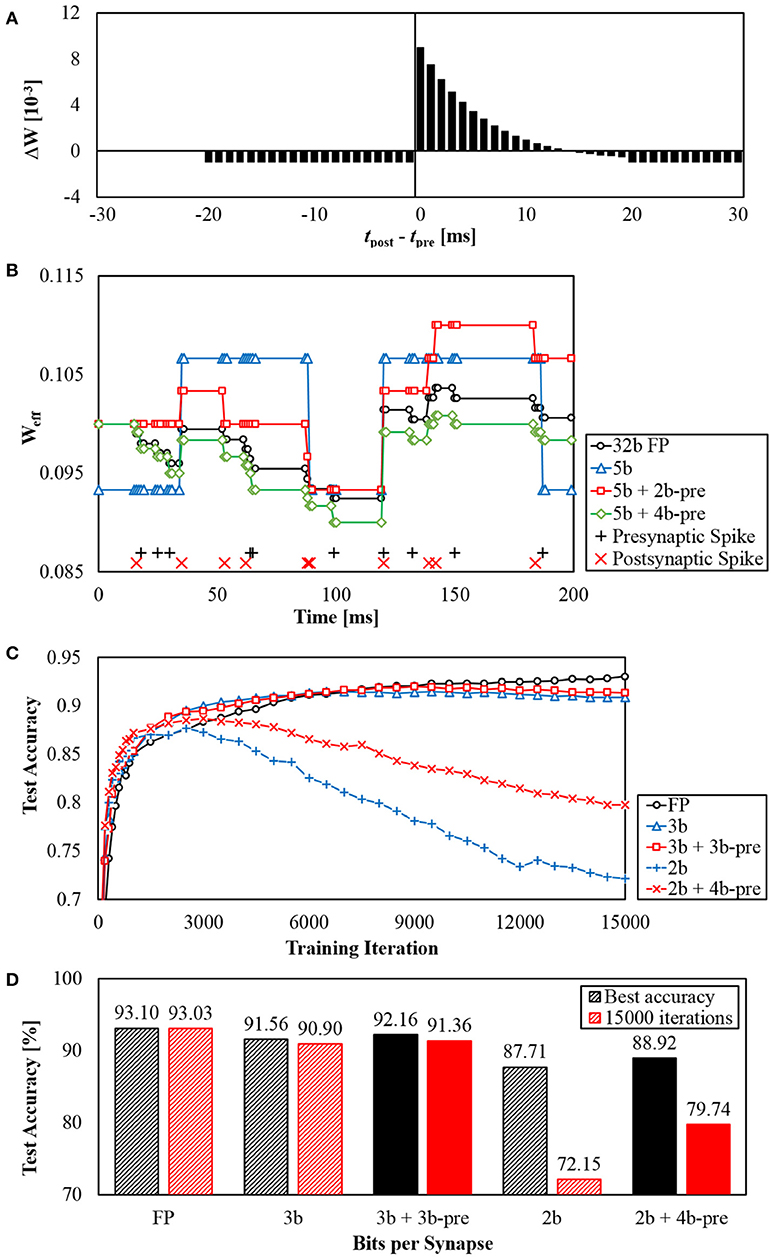 Frontiers Efficient Synapse Memory Structure For Reconfigurable Ac Fan Speed Control All About Circuits Forum