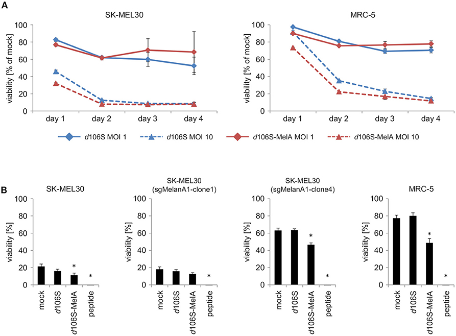 Frontiers | Generation of an Oncolytic Herpes Simplex Virus 1