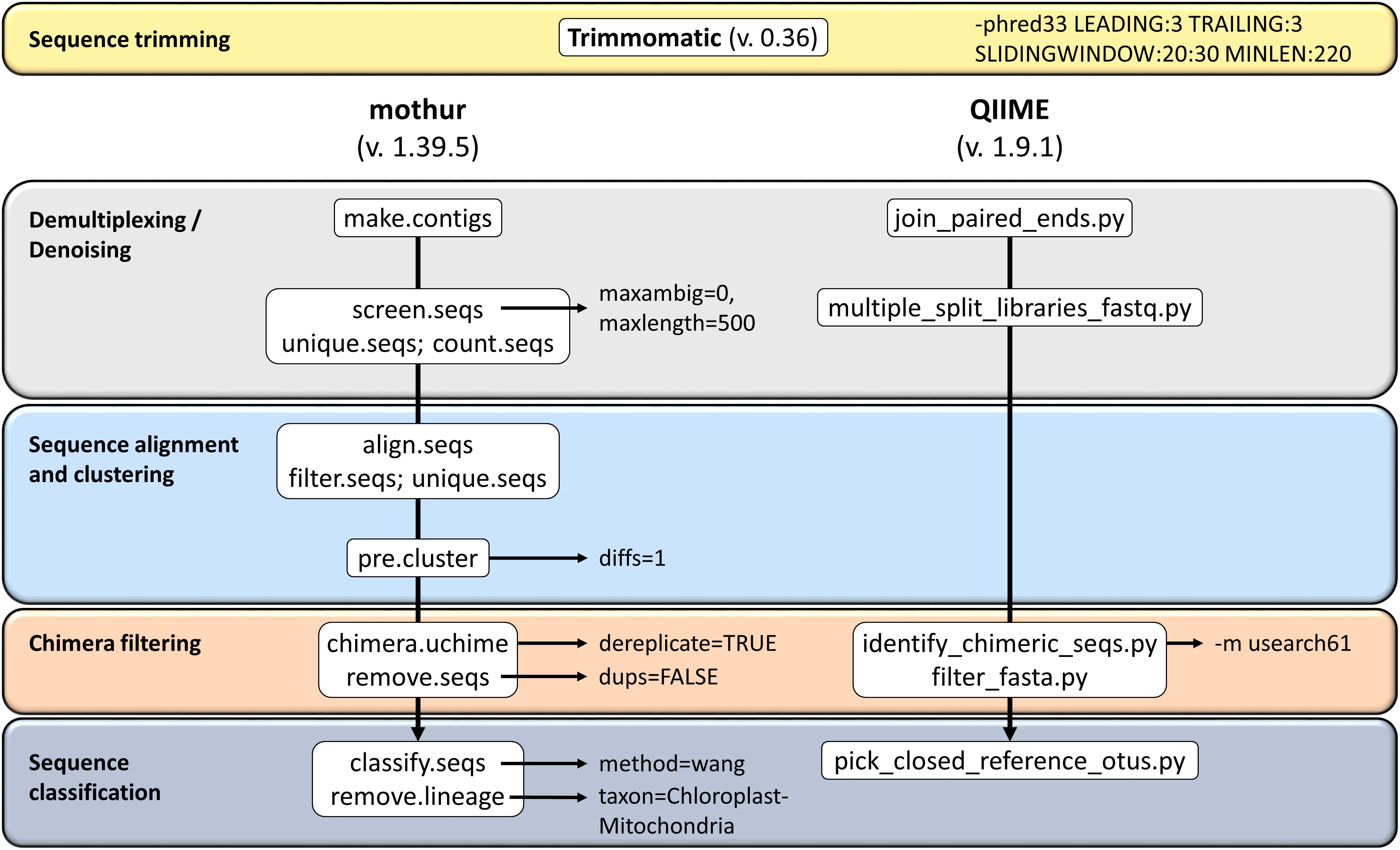 Frontiers   Comparison of Mothur and QIIME for the Analysis