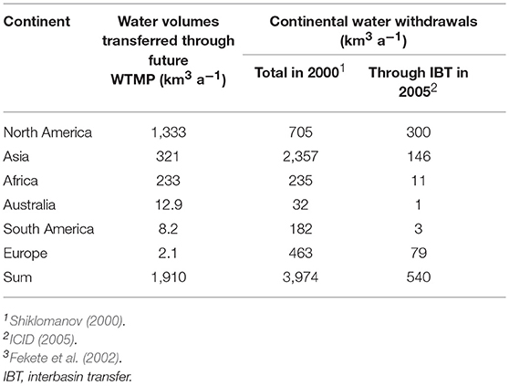 Frontiers | Global Water Transfer Megaprojects: A Potential Solution