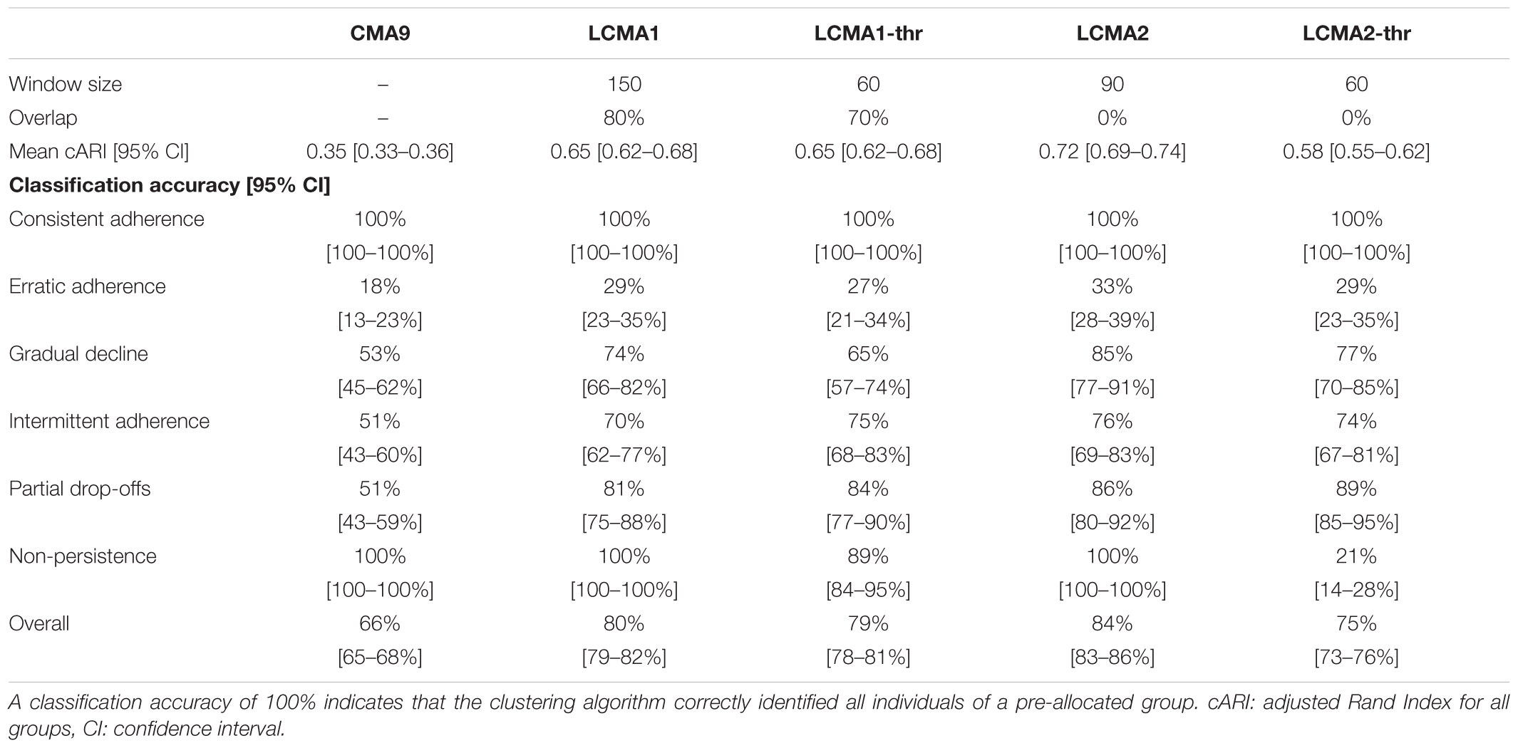 Frontiers | Beyond Adherence Thresholds: A Simulation Study of the