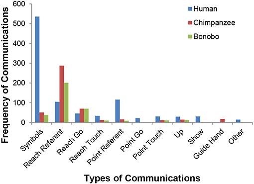 Figure 4 - A comparison of types of communicative gestures/symbols across species.