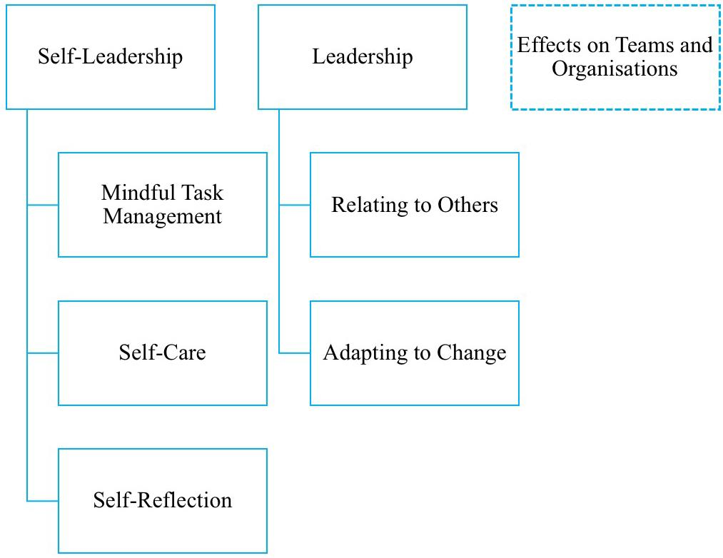 Frontiers | Mindful Leader Development: How Leaders