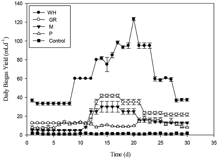 Frontiers | Effect of Pretreatment and Substrate Ratios in