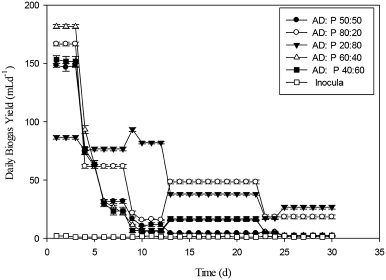 Frontiers   Effect of Pretreatment and Substrate Ratios in