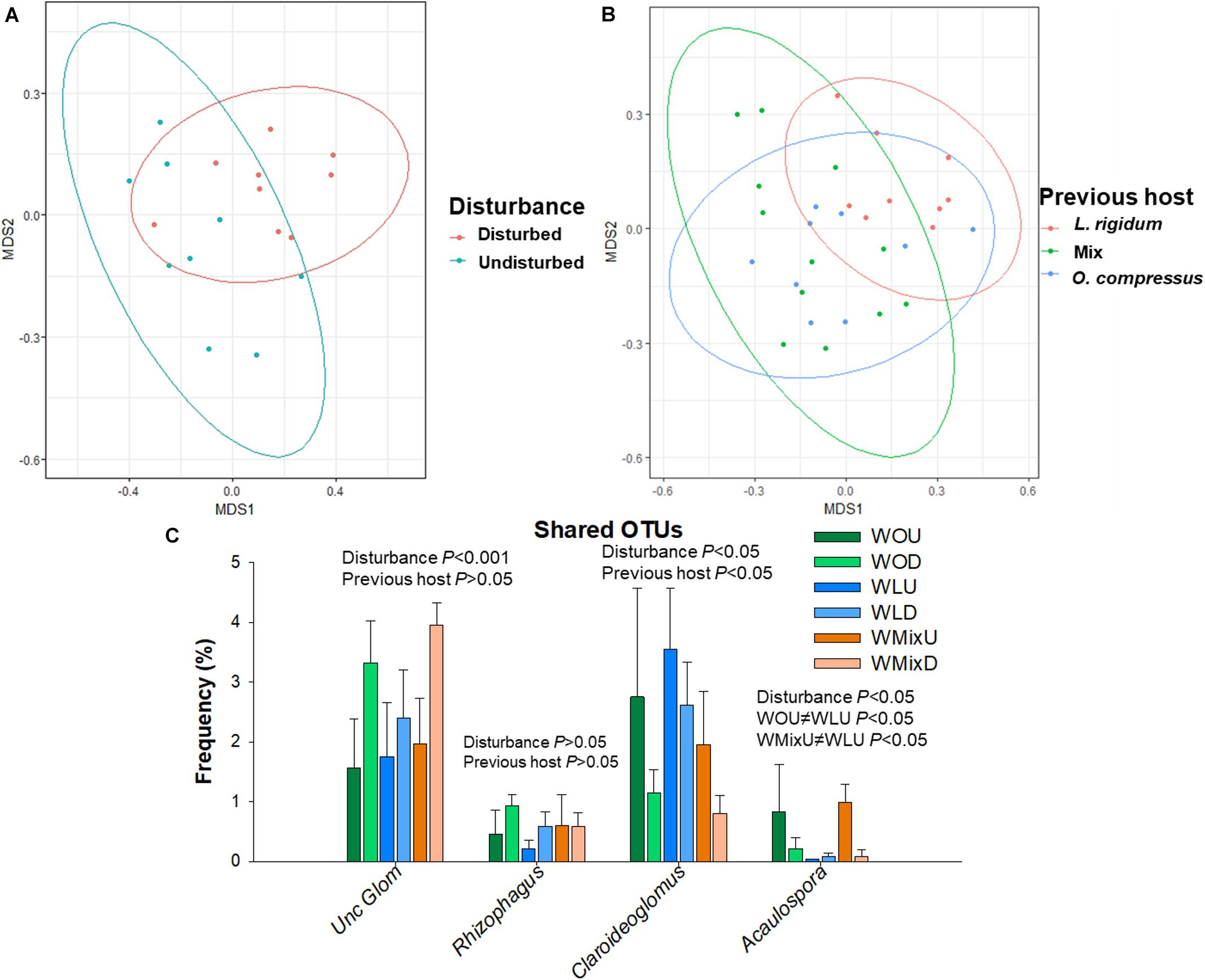 Frontiers | Symbiosis Specificity of the Preceding Host