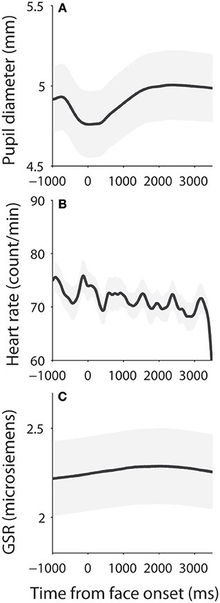 Frontiers | Arousal Effects on Pupil Size, Heart Rate, and