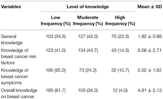 Frontiers   Evaluation of Knowledge, Perception, and Risk Awareness