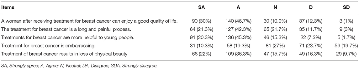 Frontiers   Evaluation of Knowledge, Perception, and Risk