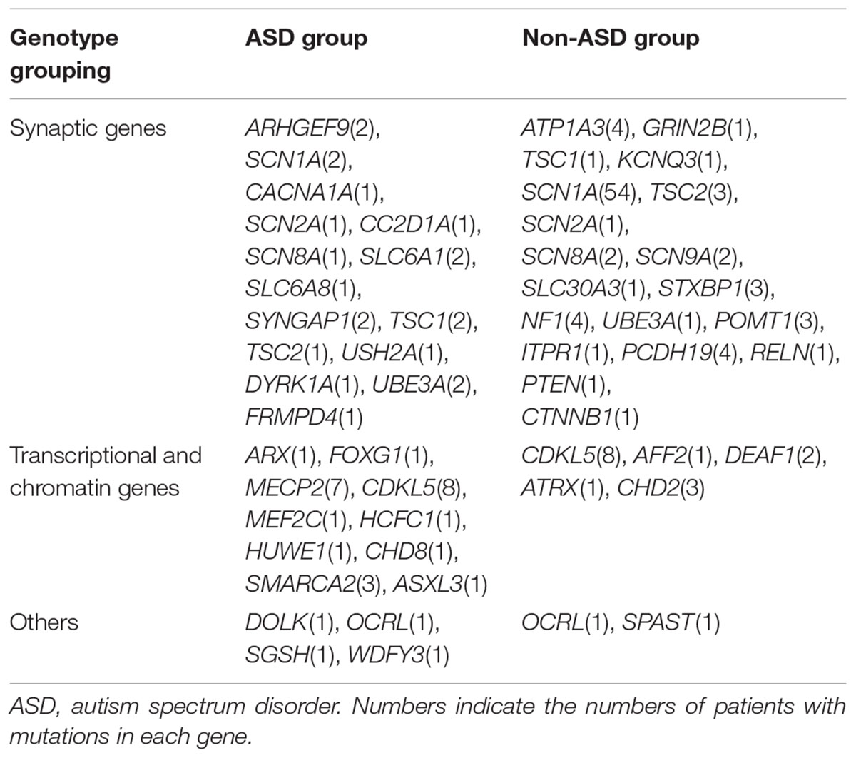 Autism May Reflect Excitation >> Frontiers Neurological Diseases With Autism Spectrum Disorder
